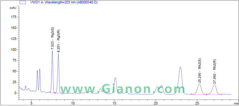 Ginsenoside Rh2 HPLC